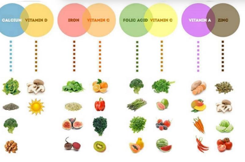 Vitaminat që ju duhen për të luftuar çdo sëmundje/ Ja në cilat ushqime i gjeni